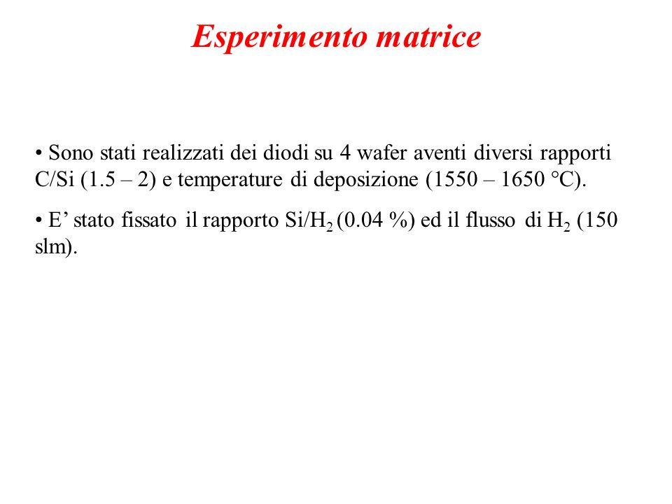 Esperimento matrice Sono stati realizzati dei diodi su 4 wafer aventi diversi rapporti C/Si (1.5 – 2) e temperature di deposizione (1550 – 1650 °C). E