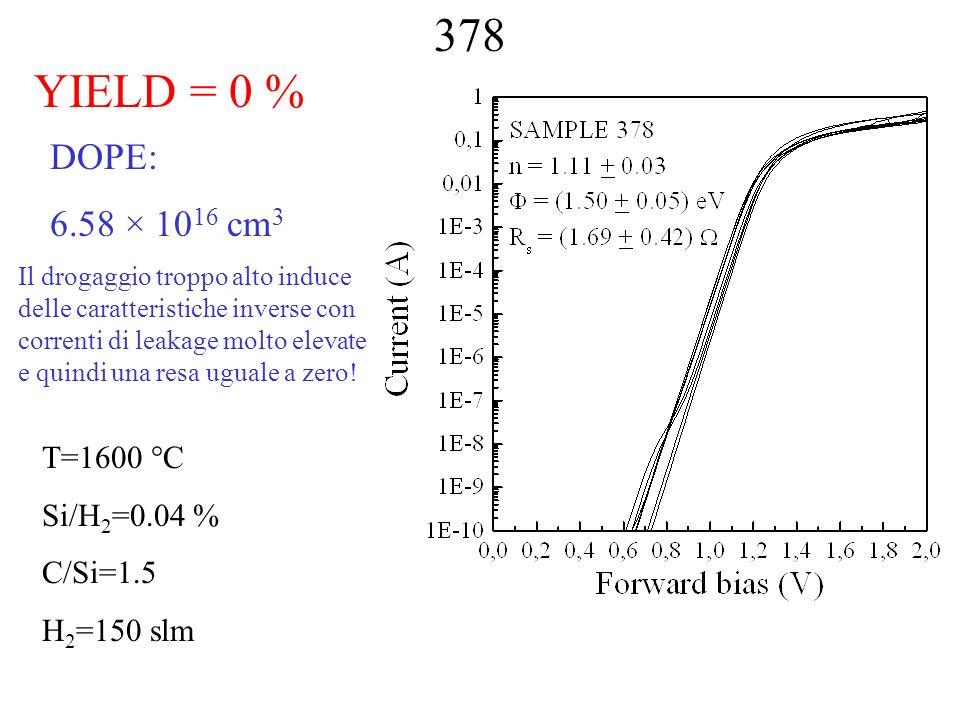 378 YIELD = 0 % DOPE: 6.58 × 10 16 cm 3 T=1600 °C Si/H 2 =0.04 % C/Si=1.5 H 2 =150 slm Il drogaggio troppo alto induce delle caratteristiche inverse c