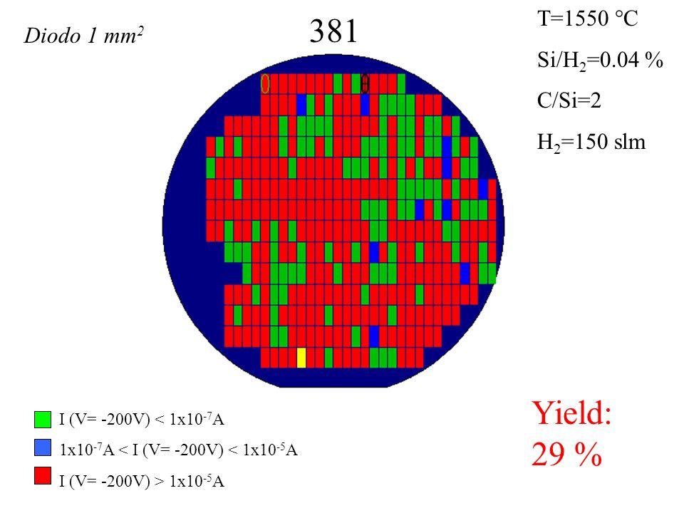 381 Yield: 29 % T=1550 °C Si/H 2 =0.04 % C/Si=2 H 2 =150 slm I (V= -200V) < 1x10 -7 A 1x10 -7 A < I (V= -200V) < 1x10 -5 A I (V= -200V) > 1x10 -5 A Diodo 1 mm 2