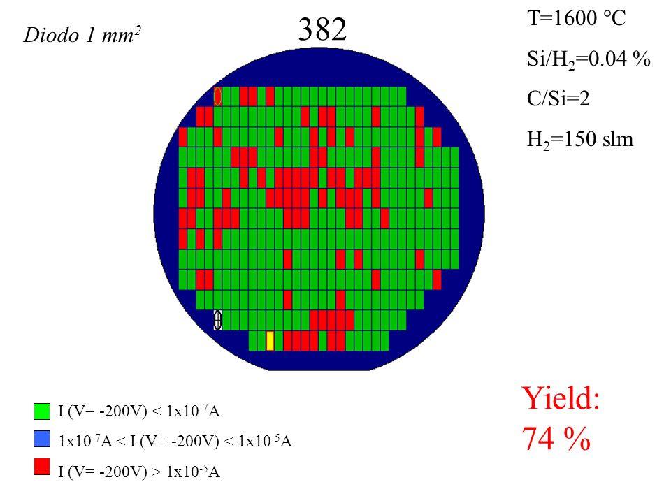 382 Yield: 74 % T=1600 °C Si/H 2 =0.04 % C/Si=2 H 2 =150 slm I (V= -200V) < 1x10 -7 A 1x10 -7 A < I (V= -200V) < 1x10 -5 A I (V= -200V) > 1x10 -5 A Diodo 1 mm 2