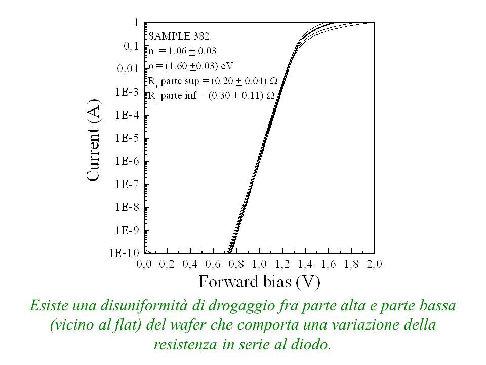 Esiste una disuniformità di drogaggio fra parte alta e parte bassa (vicino al flat) del wafer che comporta una variazione della resistenza in serie al