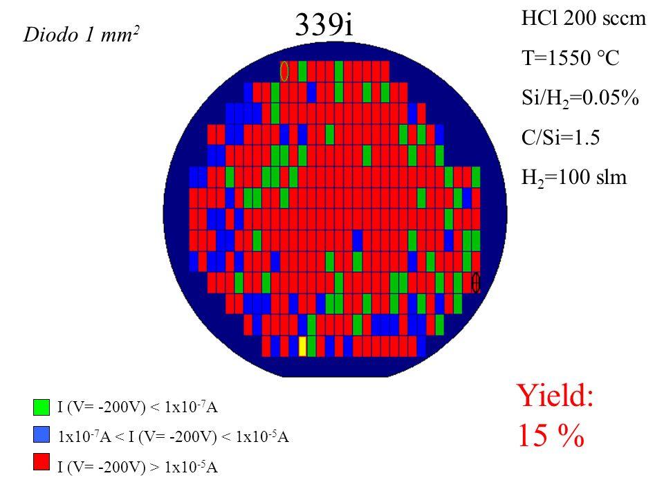 352 Yield: 31 % T=1550 °C Si/H 2 =0.05 % C/Si=1.5 H 2 =100 slm I (V= -200V) < 1x10 -7 A 1x10 -7 A < I (V= -200V) < 1x10 -5 A I (V= -200V) > 1x10 -5 A Diodo 1 mm 2