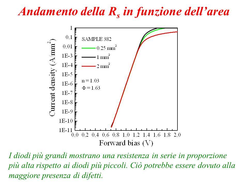 I diodi più grandi mostrano una resistenza in serie in proporzione più alta rispetto ai diodi più piccoli. Ciò potrebbe essere dovuto alla maggiore pr