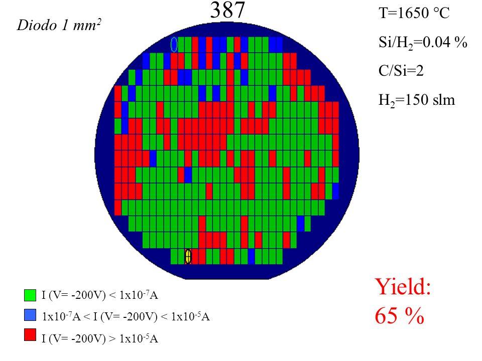 387 Yield: 65 % T=1650 °C Si/H 2 =0.04 % C/Si=2 H 2 =150 slm I (V= -200V) < 1x10 -7 A 1x10 -7 A < I (V= -200V) < 1x10 -5 A I (V= -200V) > 1x10 -5 A Diodo 1 mm 2