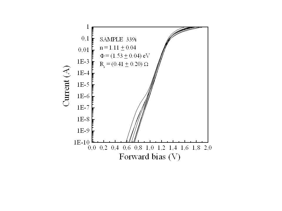 Esperimento wafer intrinseco Sono stati realizzati dei diodi su un wafer non drogato intenzionalmente in modo da misurare la concentrazione di drogante dellintrinseco mediante dei diodi e vederne la disuniformità.