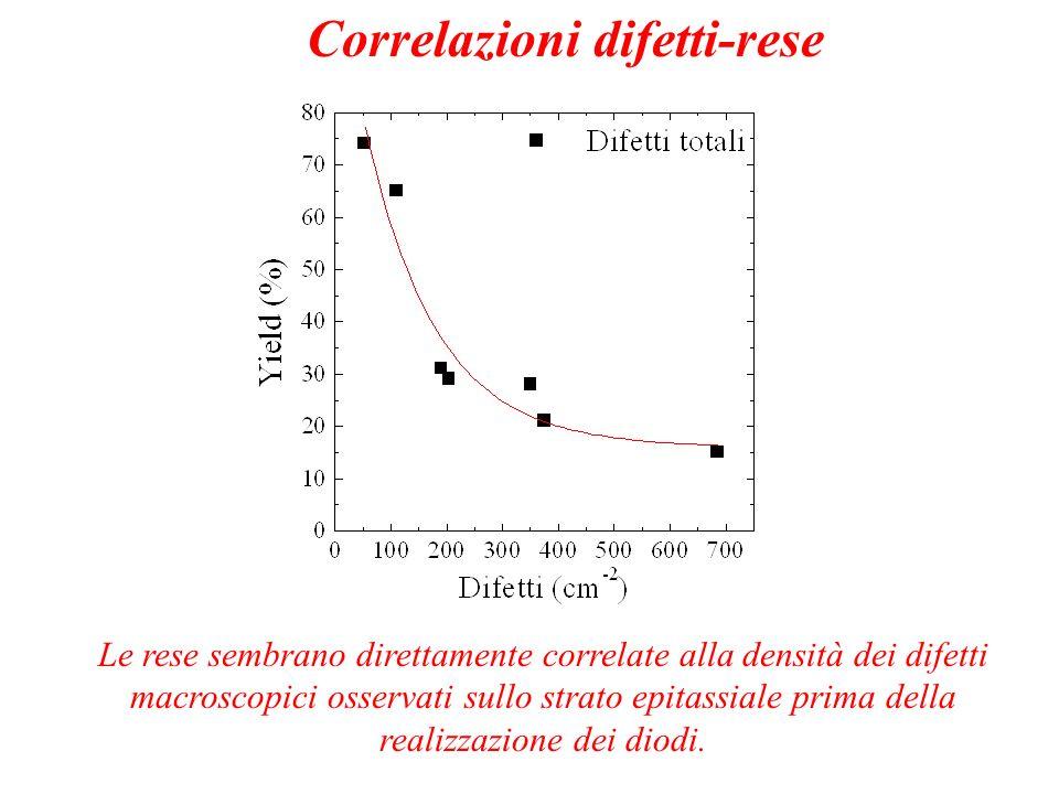 Le rese sembrano direttamente correlate alla densità dei difetti macroscopici osservati sullo strato epitassiale prima della realizzazione dei diodi.