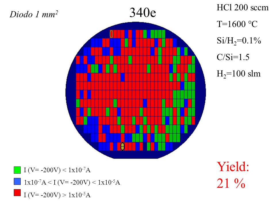 340e Yield: 21 % HCl 200 sccm T=1600 °C Si/H 2 =0.1% C/Si=1.5 H 2 =100 slm I (V= -200V) < 1x10 -7 A 1x10 -7 A < I (V= -200V) < 1x10 -5 A I (V= -200V) > 1x10 -5 A Diodo 1 mm 2