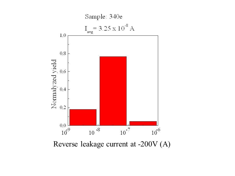 378 YIELD = 0 % DOPE: 6.58 × 10 16 cm 3 T=1600 °C Si/H 2 =0.04 % C/Si=1.5 H 2 =150 slm Il drogaggio troppo alto induce delle caratteristiche inverse con correnti di leakage molto elevate e quindi una resa uguale a zero!