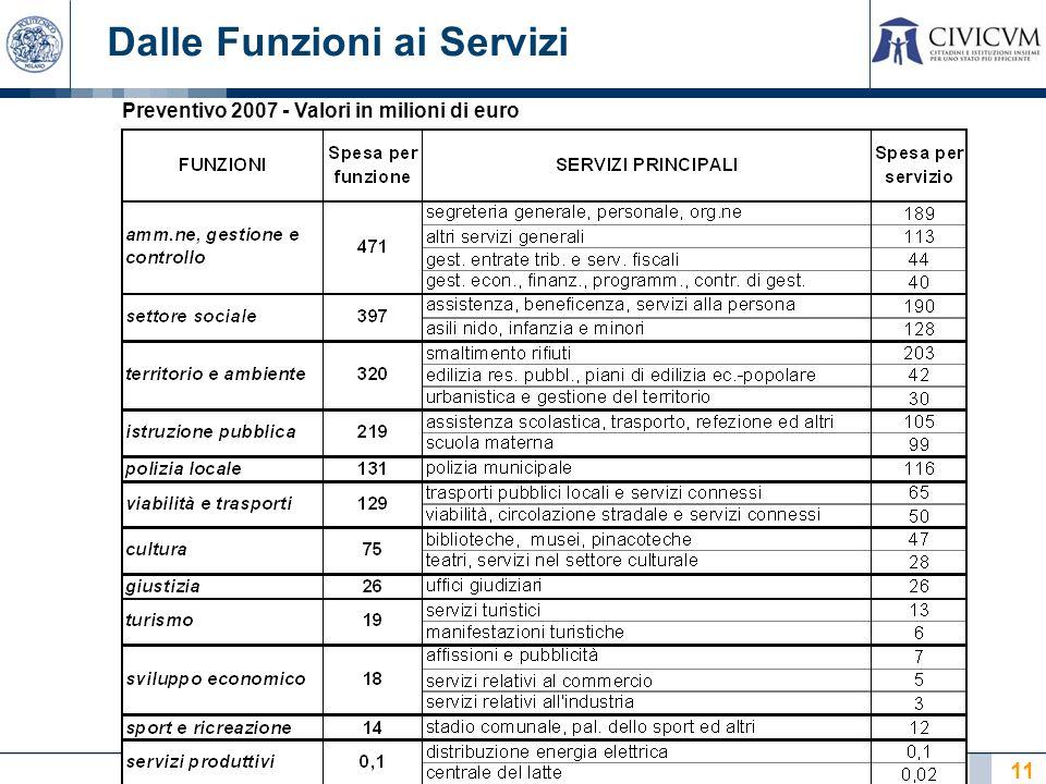 11 Dalle Funzioni ai Servizi Preventivo 2007 - Valori in milioni di euro