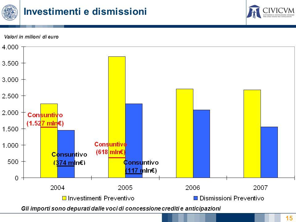 15 Investimenti e dismissioni Gli importi sono depurati dalle voci di concessione crediti e anticipazioni Valori in milioni di euro