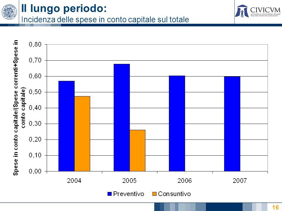 16 Il lungo periodo: Incidenza delle spese in conto capitale sul totale
