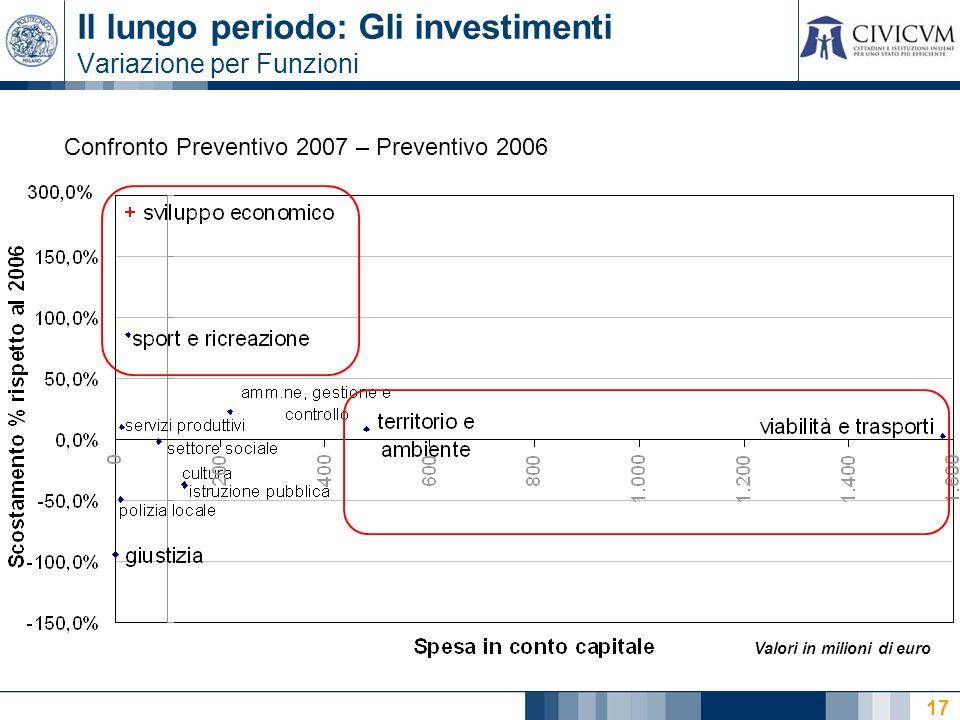 17 Il lungo periodo: Gli investimenti Variazione per Funzioni Confronto Preventivo 2007 – Preventivo 2006 Valori in milioni di euro