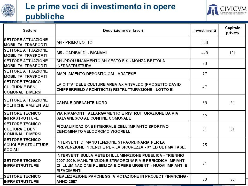 18 Le prime voci di investimento in opere pubbliche