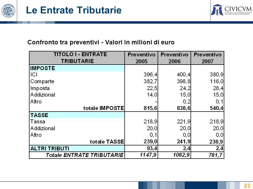 23 Confronto tra preventivi - Valori in milioni di euro Le Entrate Tributarie