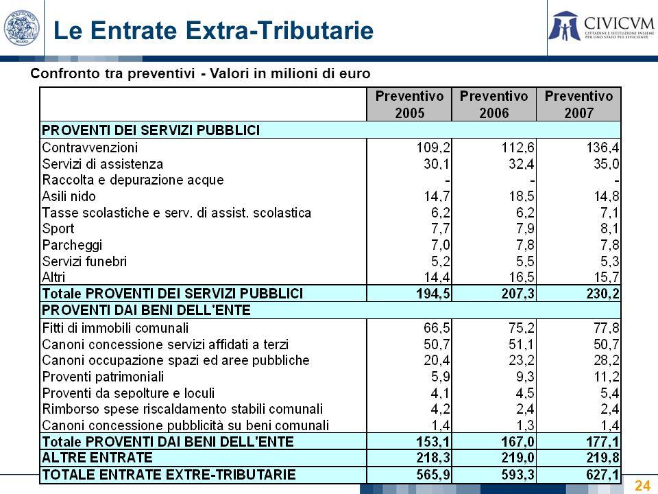 24 Le Entrate Extra-Tributarie Confronto tra preventivi - Valori in milioni di euro