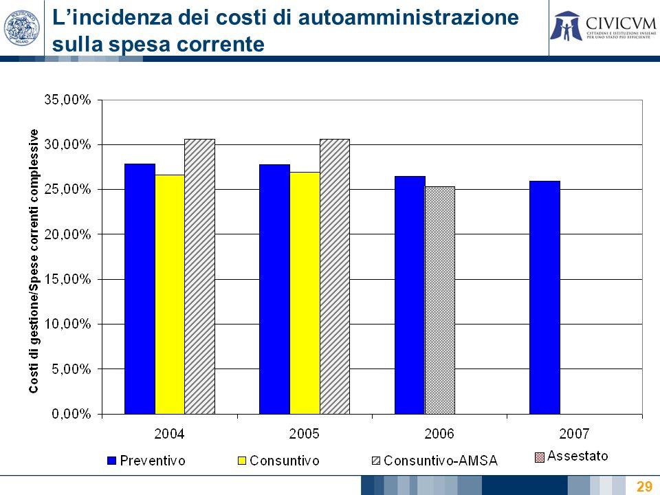 29 Lincidenza dei costi di autoamministrazione sulla spesa corrente