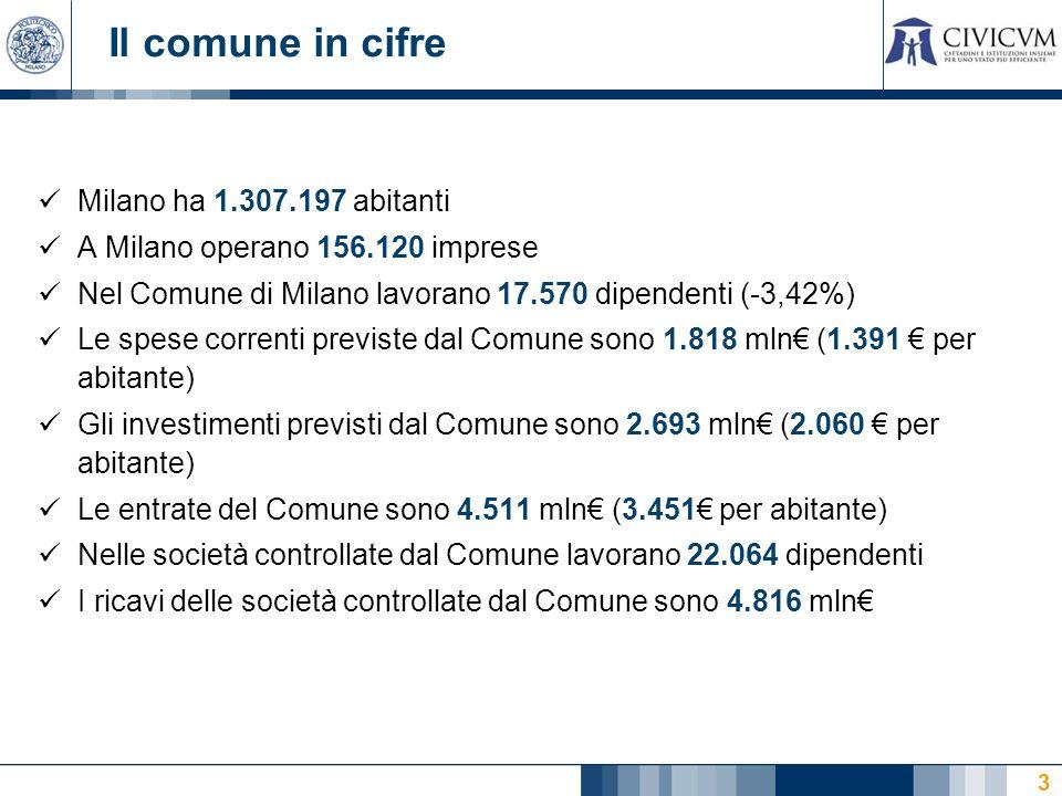 3 Il comune in cifre Milano ha 1.307.197 abitanti A Milano operano 156.120 imprese Nel Comune di Milano lavorano 17.570 dipendenti (-3,42%) Le spese correnti previste dal Comune sono 1.818 mln (1.391 per abitante) Gli investimenti previsti dal Comune sono 2.693 mln (2.060 per abitante) Le entrate del Comune sono 4.511 mln (3.451 per abitante) Nelle società controllate dal Comune lavorano 22.064 dipendenti I ricavi delle società controllate dal Comune sono 4.816 mln