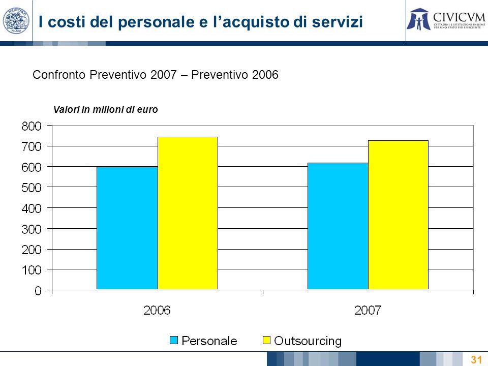 31 I costi del personale e lacquisto di servizi Confronto Preventivo 2007 – Preventivo 2006 Valori in milioni di euro