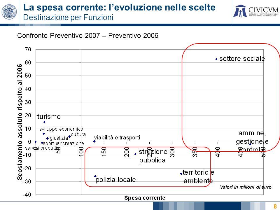 8 La spesa corrente: levoluzione nelle scelte Destinazione per Funzioni Confronto Preventivo 2007 – Preventivo 2006 Valori in milioni di euro