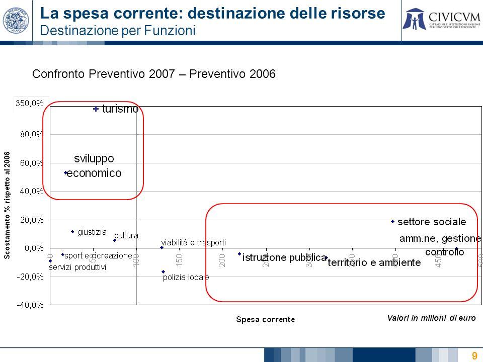 9 La spesa corrente: destinazione delle risorse Destinazione per Funzioni Confronto Preventivo 2007 – Preventivo 2006 Valori in milioni di euro