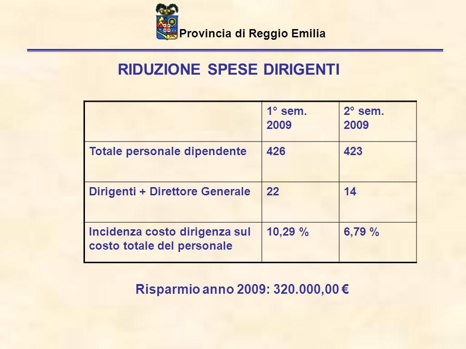 Provincia di Reggio Emilia RIDUZIONE SPESE DIRIGENTI 1° sem.