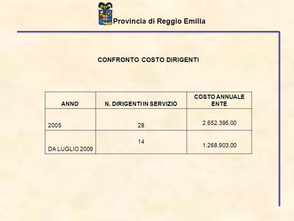 Provincia di Reggio Emilia Risorse contro la crisi azioni già avviate - Ammortizzatori sociali: protocollo anticipazione sociale per 7 milioni in collaborazione con istituti di credito.