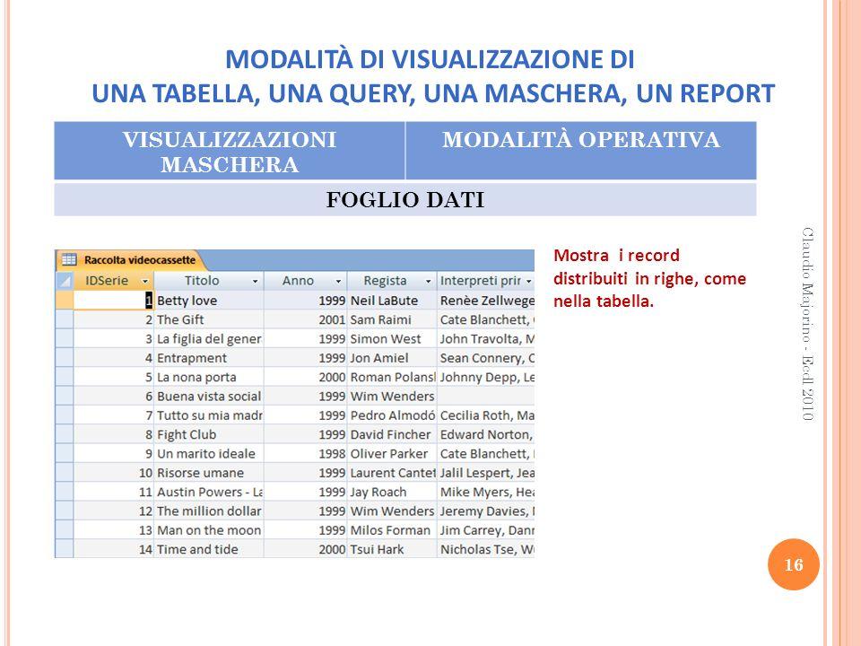 MODALITÀ DI VISUALIZZAZIONE DI UNA TABELLA, UNA QUERY, UNA MASCHERA, UN REPORT VISUALIZZAZIONI MASCHERA MODALITÀ OPERATIVA FOGLIO DATI 16 Claudio Majo