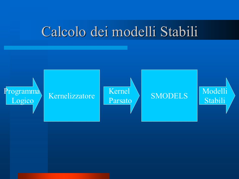 Calcolo dei modelli Stabili Programma Logico KernelizzatoreSMODELS Kernel Parsato Modelli Stabili