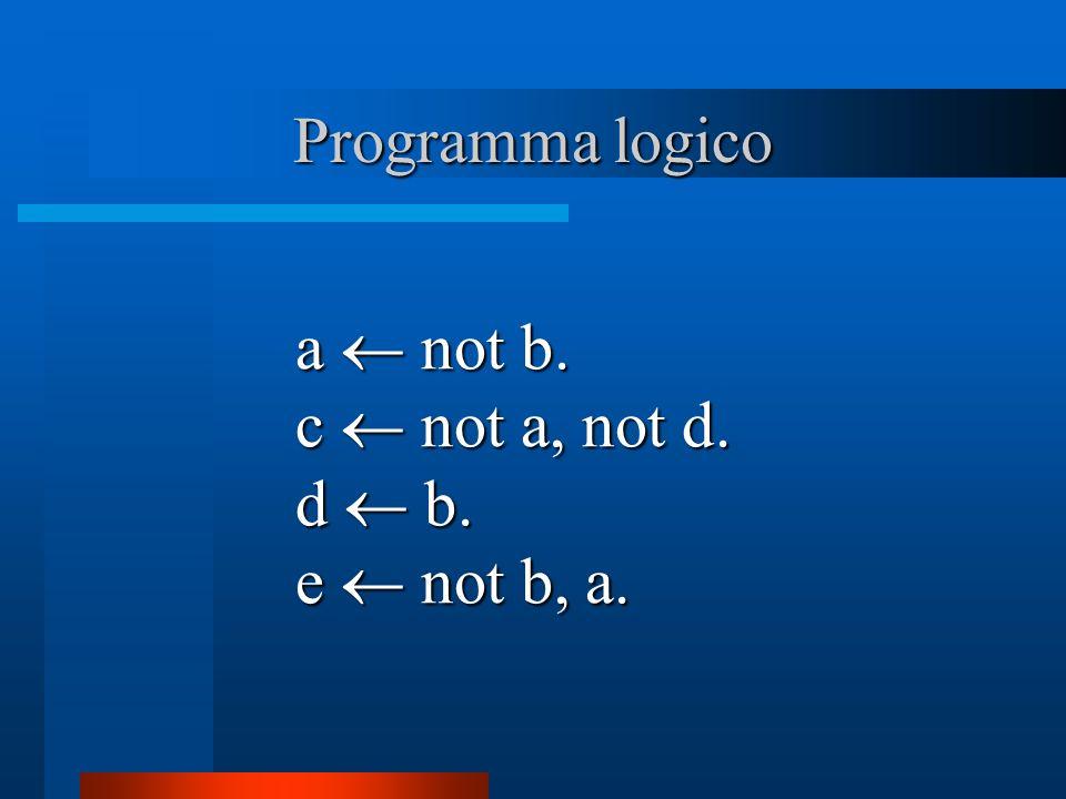 Kernel di un programma Principali caratteristiche : contiene tutte le informazioni per il calcolo di modelli stabili; e completamente negativo.