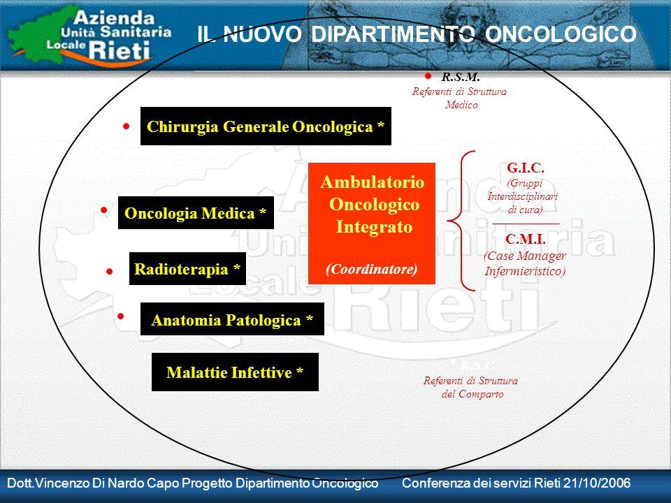 Dott.Vincenzo Di Nardo Capo Progetto Dipartimento Oncologico Conferenza dei servizi Rieti 21/10/2006 IL NUOVO DIPARTIMENTO ONCOLOGICO Chirurgia Genera