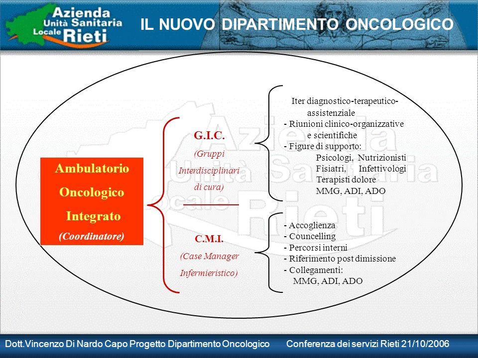 Dott.Vincenzo Di Nardo Capo Progetto Dipartimento Oncologico Conferenza dei servizi Rieti 21/10/2006 IL NUOVO DIPARTIMENTO ONCOLOGICO G.I.C. (Gruppi I