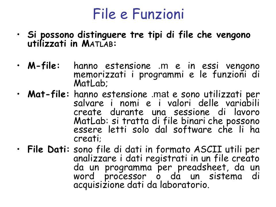 File e Funzioni Si possono distinguere tre tipi di file che vengono utilizzati in M ATLAB : M-file: hanno estensione.m e in essi vengono memorizzati i