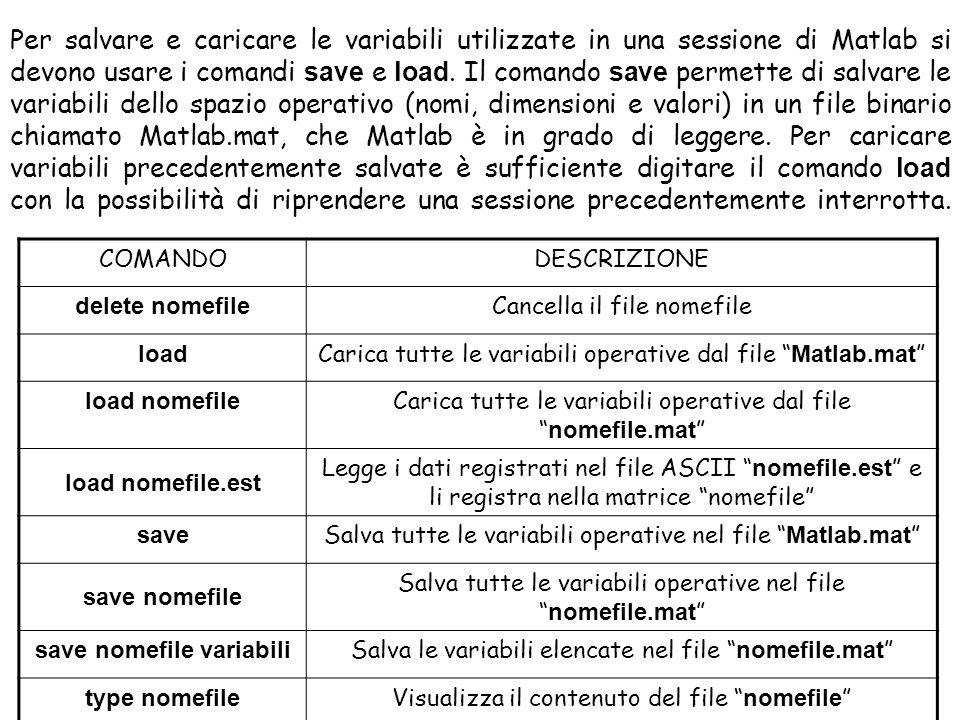 COMANDODESCRIZIONE delete nomefile Cancella il file nomefile load Carica tutte le variabili operative dal file Matlab.mat load nomefile Carica tutte l