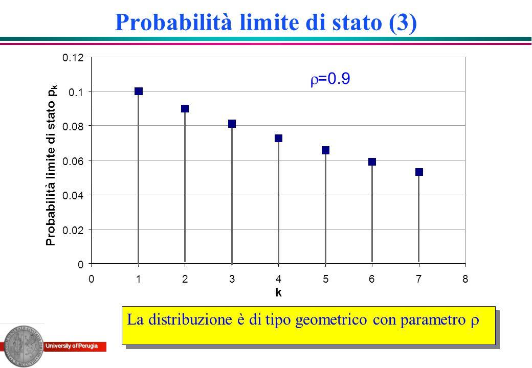 University of Perugia Probabilità limite di stato (3) k 0.12 Probabilità limite di stato p k 0 0.02 0.04 0.06 0.08 0.1 012345678 =0.9 La distribuzione