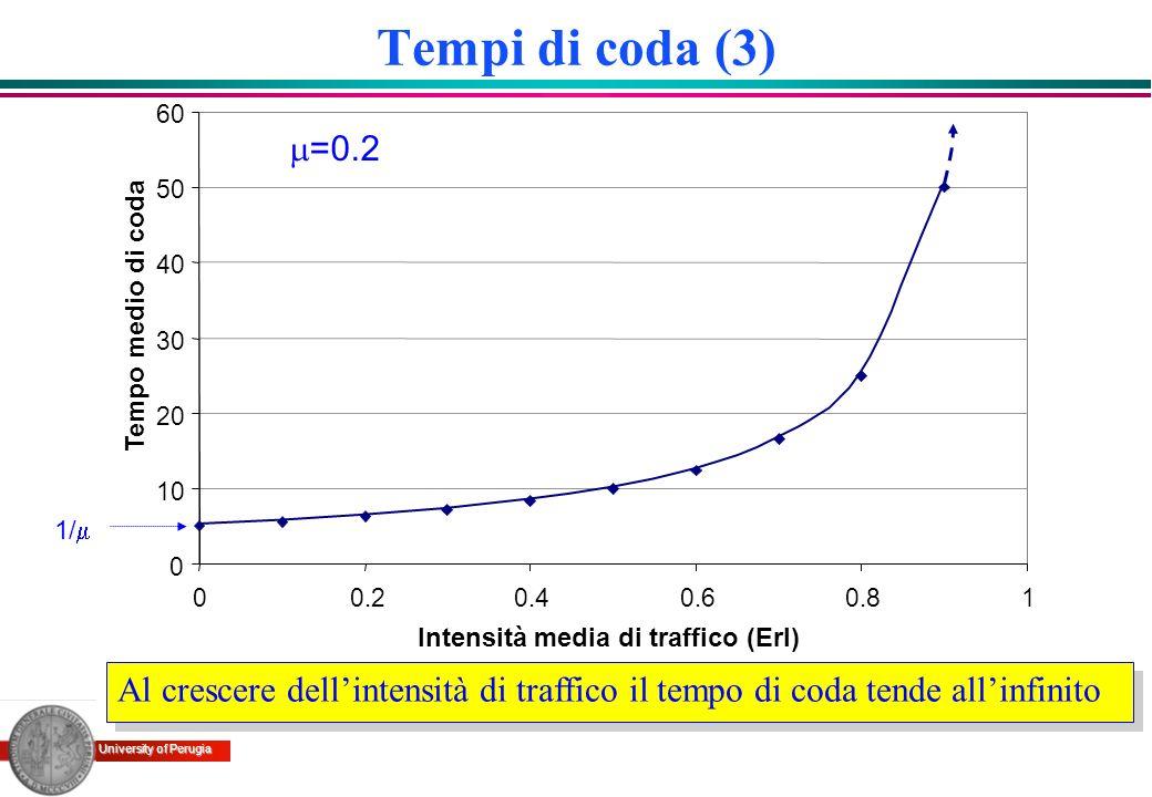 University of Perugia Tempi di coda (3) Al crescere dellintensità di traffico il tempo di coda tende allinfinito 0 10 20 30 40 50 60 00.20.40.60.81 In