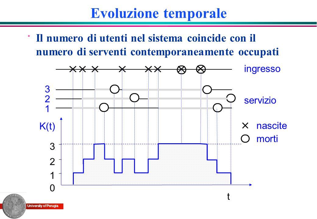 University of Perugia nascite morti 0 1 t 2 3 1 2 3 K(t) ingresso servizio Evoluzione temporale · Il numero di utenti nel sistema coincide con il nume