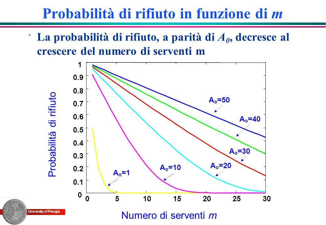 University of Perugia Probabilità di rifiuto in funzione di m · La probabilità di rifiuto, a parità di A 0, decresce al crescere del numero di servent