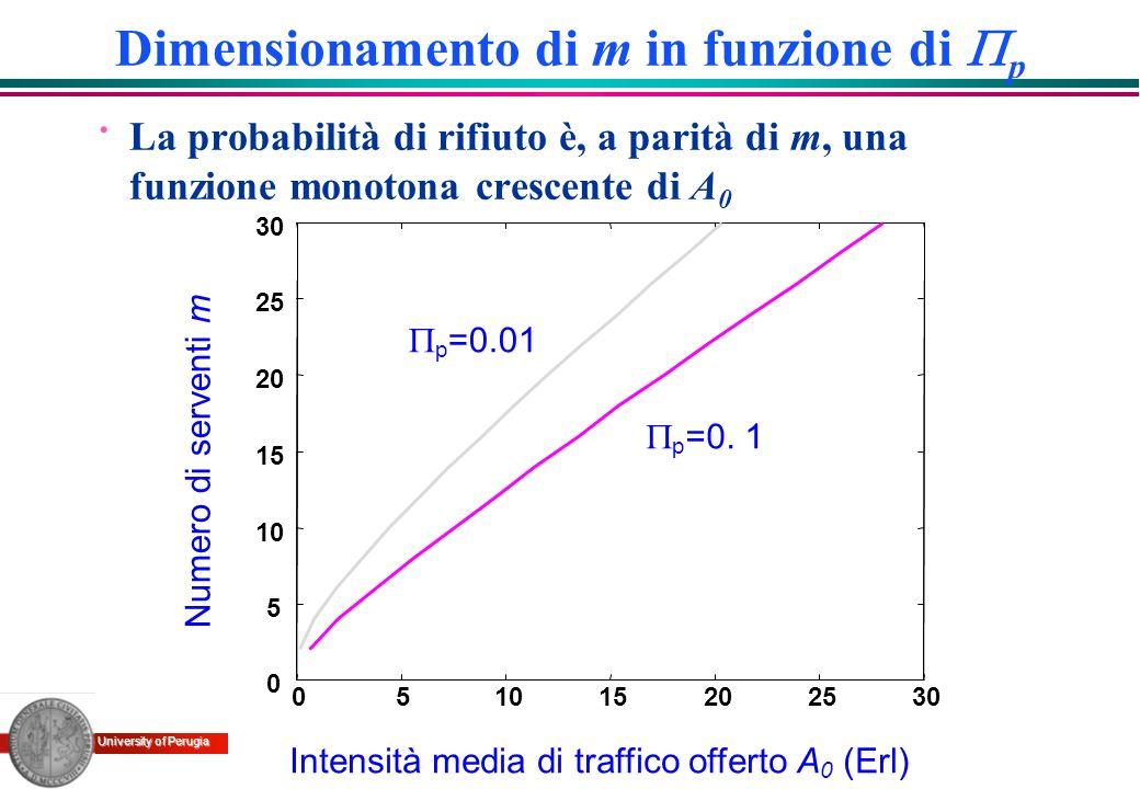 University of Perugia Dimensionamento di m in funzione di p · La probabilità di rifiuto è, a parità di m, una funzione monotona crescente di A 0 Inten