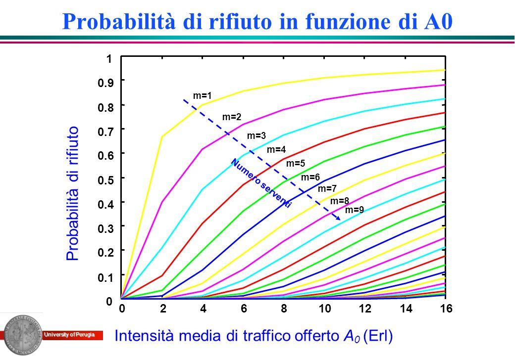 University of Perugia Probabilità di rifiuto in funzione di A0