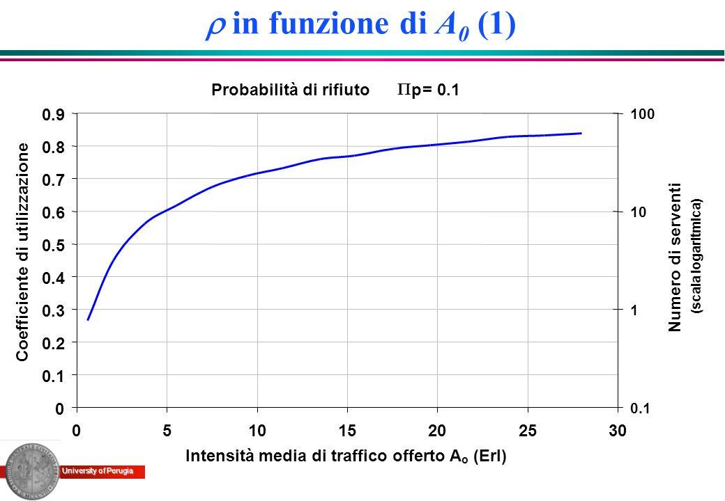 University of Perugia in funzione di A 0 (1) Probabilità di rifiuto p= 0.1 0 0.1 0.2 0.3 0.4 0.5 0.6 0.7 0.8 0.9 051015202530 Intensità media di traff