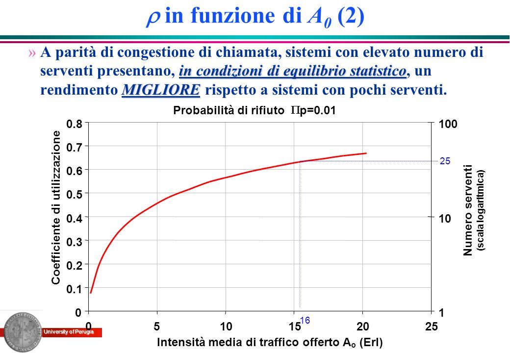 University of Perugia in funzione di A 0 (2) in condizioni di equilibrio statistico MIGLIORE »A parità di congestione di chiamata, sistemi con elevato