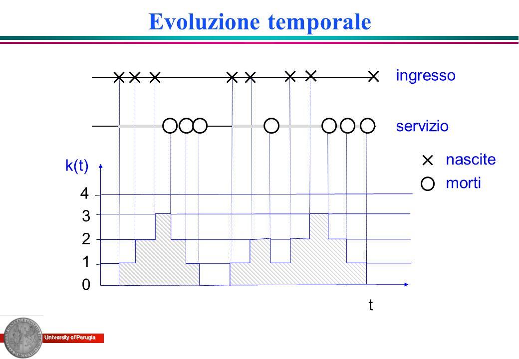 University of Perugia Tempi di coda (3) Al crescere dellintensità di traffico il tempo di coda tende allinfinito 0 10 20 30 40 50 60 00.20.40.60.81 Intensità media di traffico (Erl) Tempo medio di coda =0.2 1/
