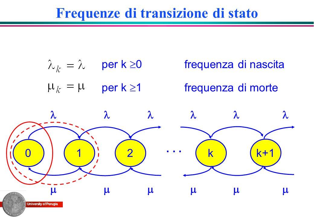 University of Perugia Modellizzazione di un multiplatore a pacchetto · Ipotesi: »I flussi di pacchetti prodotti dalle sorgenti sono rappresentabili mediante processi di Poisson »I flussi di pacchetti emessi dalle sorgenti sono indipendenti tra loro; indipendenti »Le lunghezze dei pacchetti hanno distribuzione esponenziale negativa e sono indipendenti tra loro; »Il processo di ingresso complessivo è indipendente dal processo di servizio Canale di uscita 1 2 k
