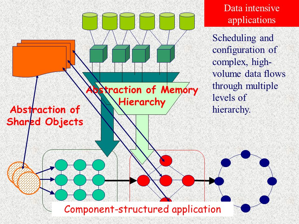 Data intensive computations in ASSIST 1.High-performance abstaction of objects (e.g.