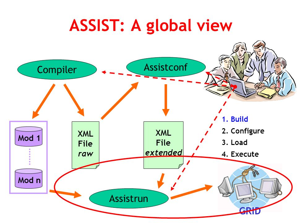 ASSIST: A global view 1.
