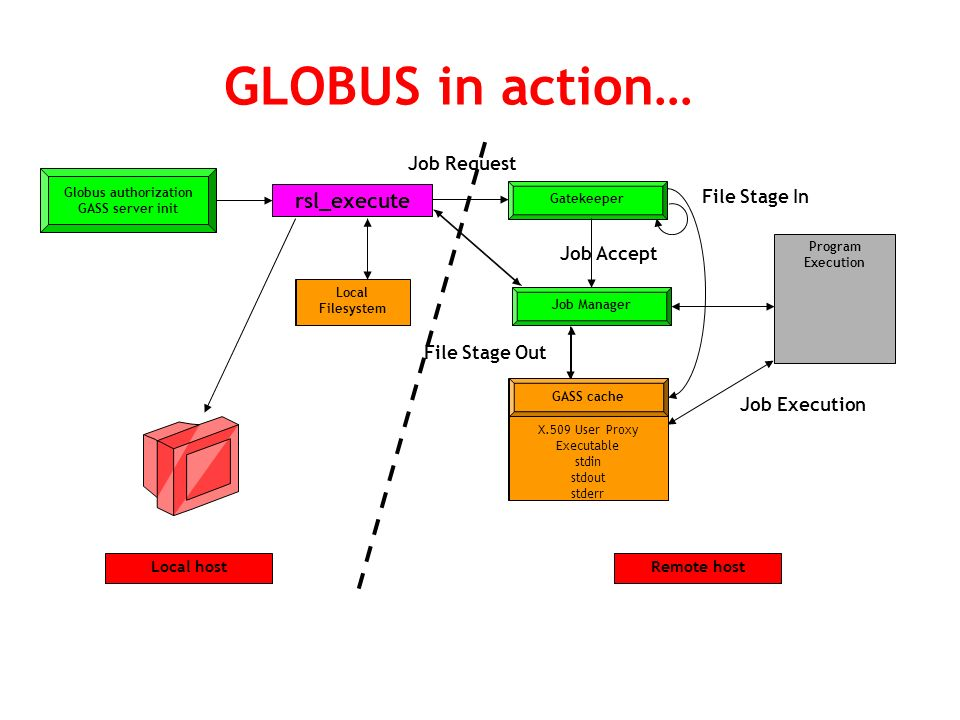 Local hostRemote host GLOBUS in action… rsl_execute Globus authorization GASS server init Gatekeeper Job Request Job Manager Job Accept Program Execution Job Execution Local Filesystem GASS cache X.509 User Proxy Executable stdin stdout stderr File Stage In File Stage Out Local Filesystem GASS cache X.509 User Proxy Executable stdin stdout stderr