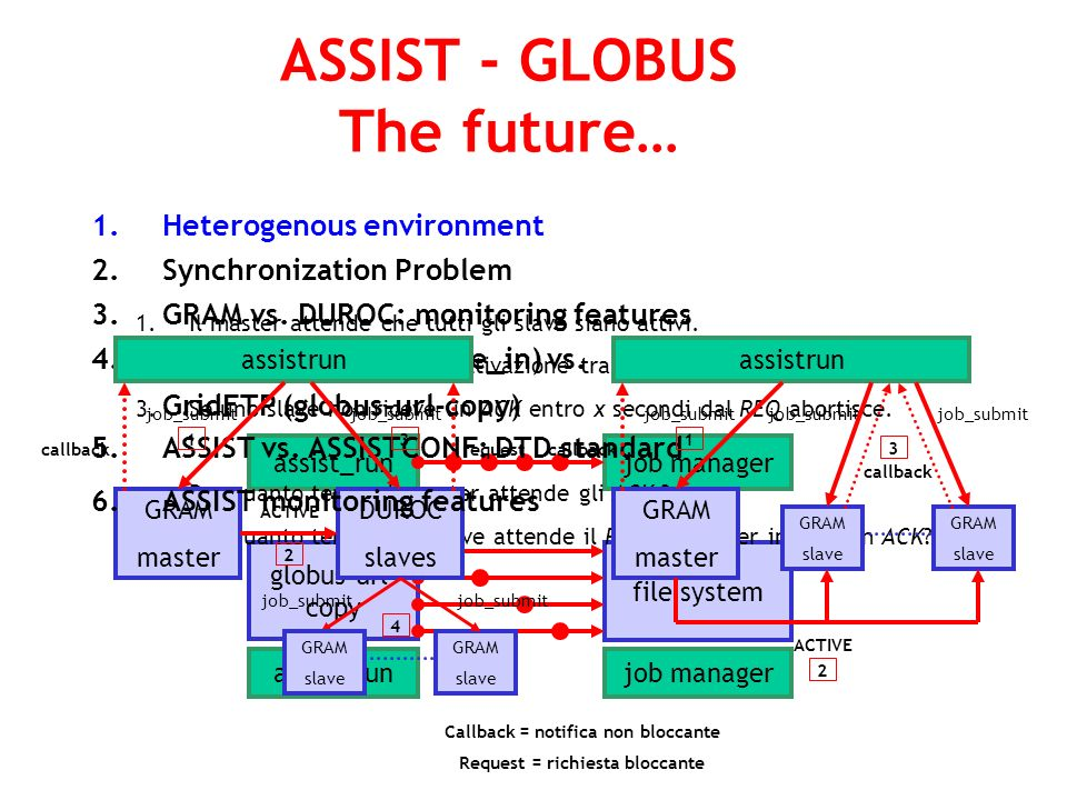 ASSIST - GLOBUS The future… 1.Heterogenous environment 2.Synchronization Problem 3.GRAM vs.