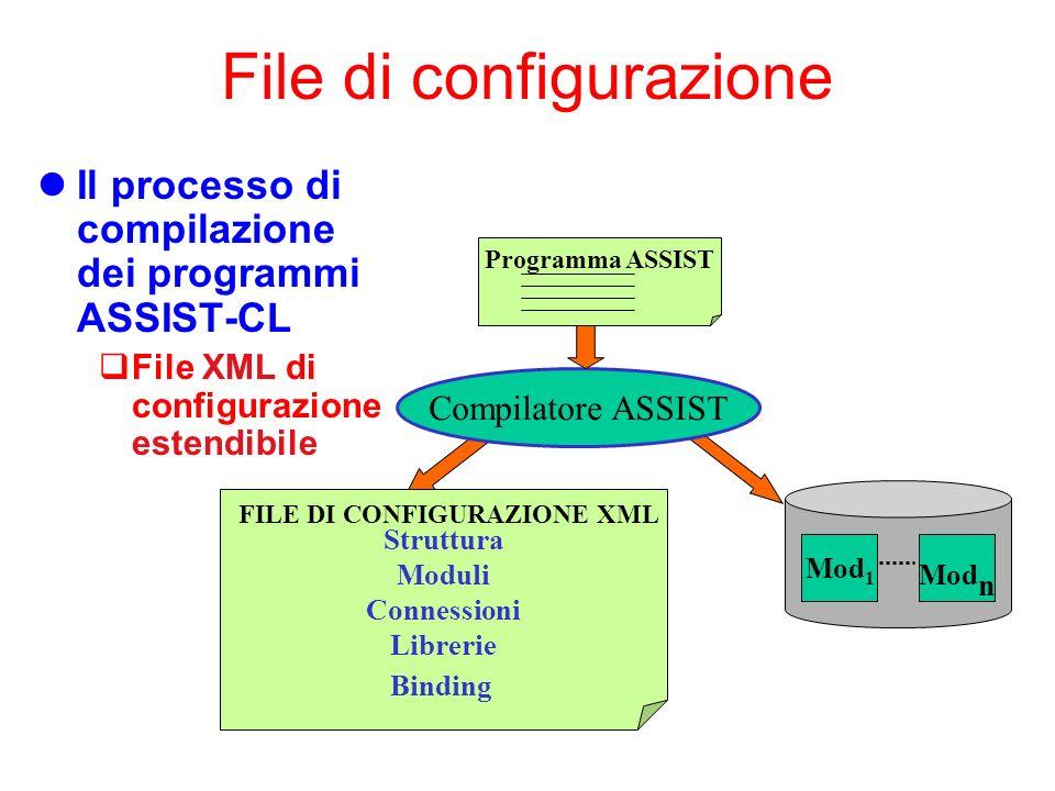 File di configurazione Il processo di compilazione dei programmi ASSIST-CL File XML di configurazione estendibile Compilatore ASSIST Programma ASSIST Struttura Moduli Connessioni Librerie Binding FILE DI CONFIGURAZIONE XML Mod 1 Mod n
