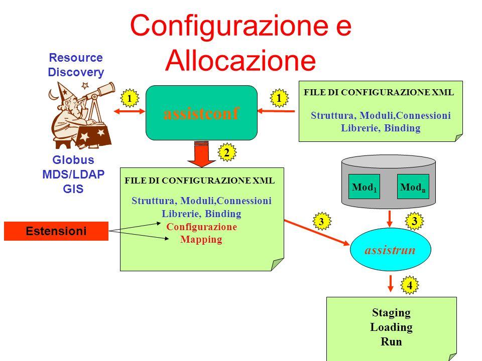 Configurazione e Allocazione Mod 1 Mod n assistrun Staging Loading Run assistconf Struttura, Moduli,Connessioni Librerie, Binding FILE DI CONFIGURAZIONE XML Struttura, Moduli,Connessioni Librerie, Binding Configurazione Mapping FILE DI CONFIGURAZIONE XML Estensioni Resource Discovery Globus MDS/LDAP GIS 1 3 1 3 2 4