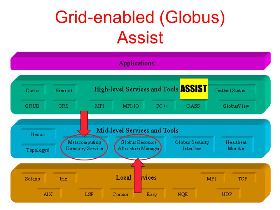 GLOBUS: Setting up… GRID: Static & homogenous 4 almost identical computers No information services (MDS/LDAP) No reliable job monitoring services (fault tolerance) No replica management services (Datagrid) COMMUNICATIONS Adaptive Communication Environment (ACE) No firewalls between host (ports) Globus standard ports Grid Standard Protocol ASSIST No farms Parallelism degree = 1 Loaders: Not a real problem… exe Job Manager Security so Job Manager Loader Security so Loader cluster grid